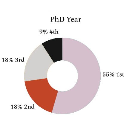 Our study showed half of students used planning aids to achieve PhD success and half did not.